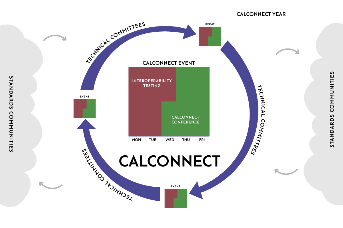 The CalConnect Year